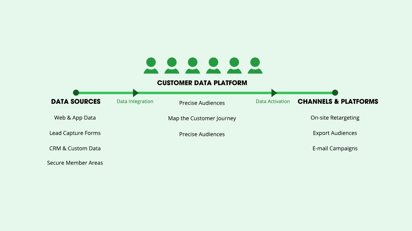 Customer Data Platform - Data Source, Data Integeration, Precise Audience, Channels and Platforms