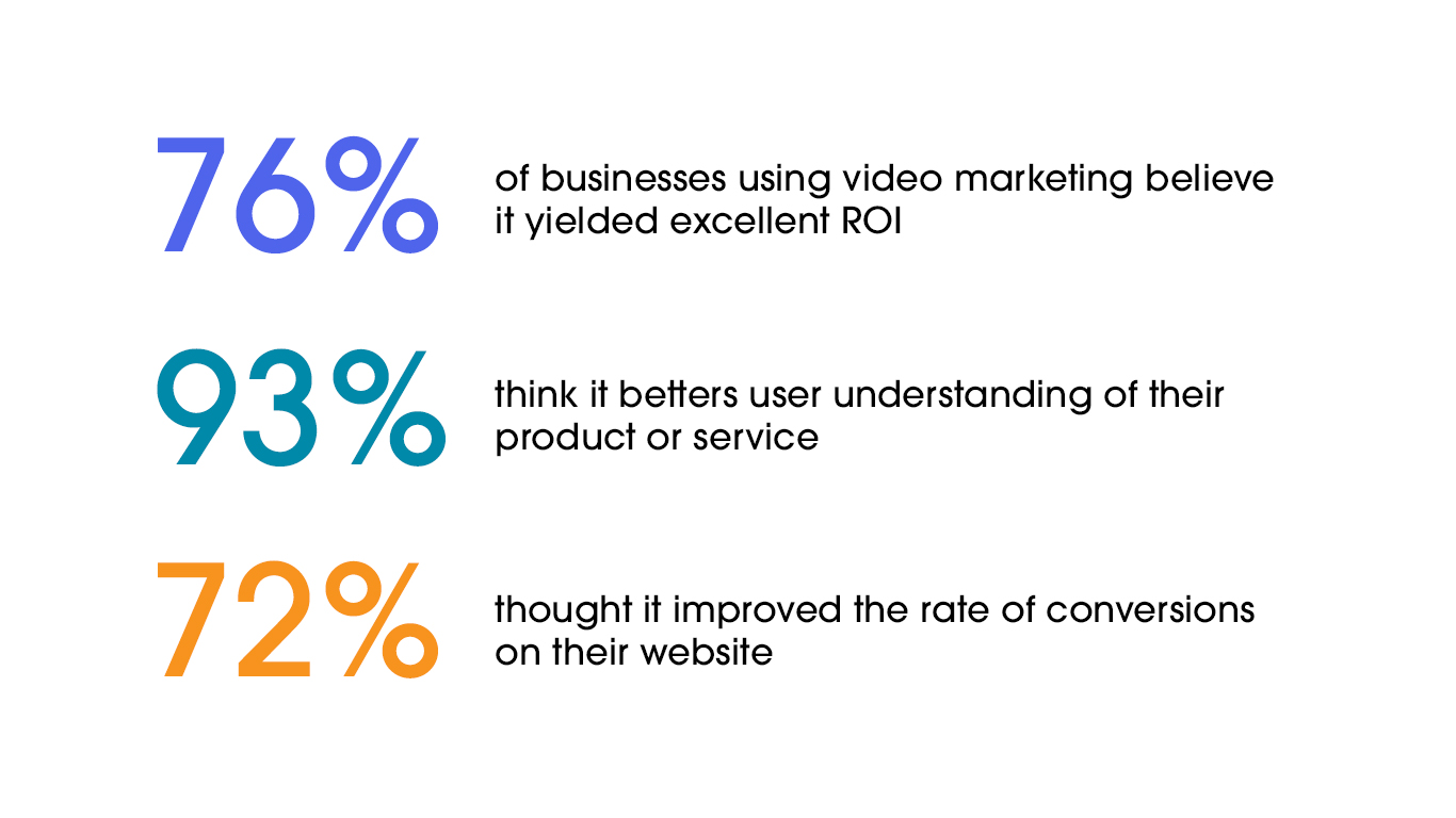 Social media giant Facebook reported that content shared in video format garnered much more engagement