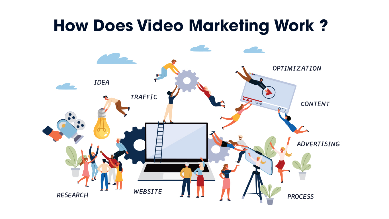 How Does Video Marketing Work?