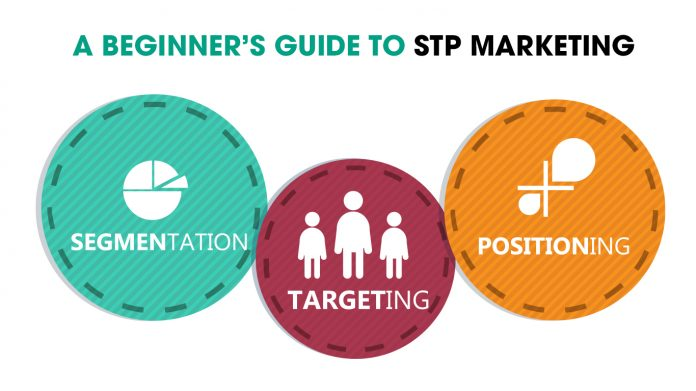 What Is STP Marketing