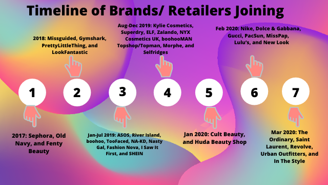 Timeline of Brands/ Retailers Joining
