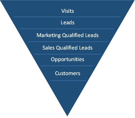 Lead Generation - Typical Sales Funnel for Lead Lifecycle