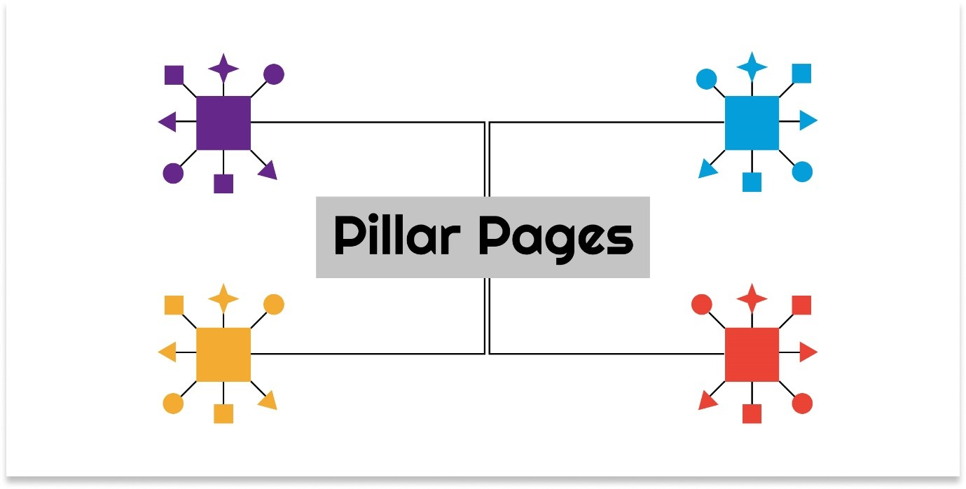 Pillar Pages, Their Types, How They Contribute to Your SEO and More