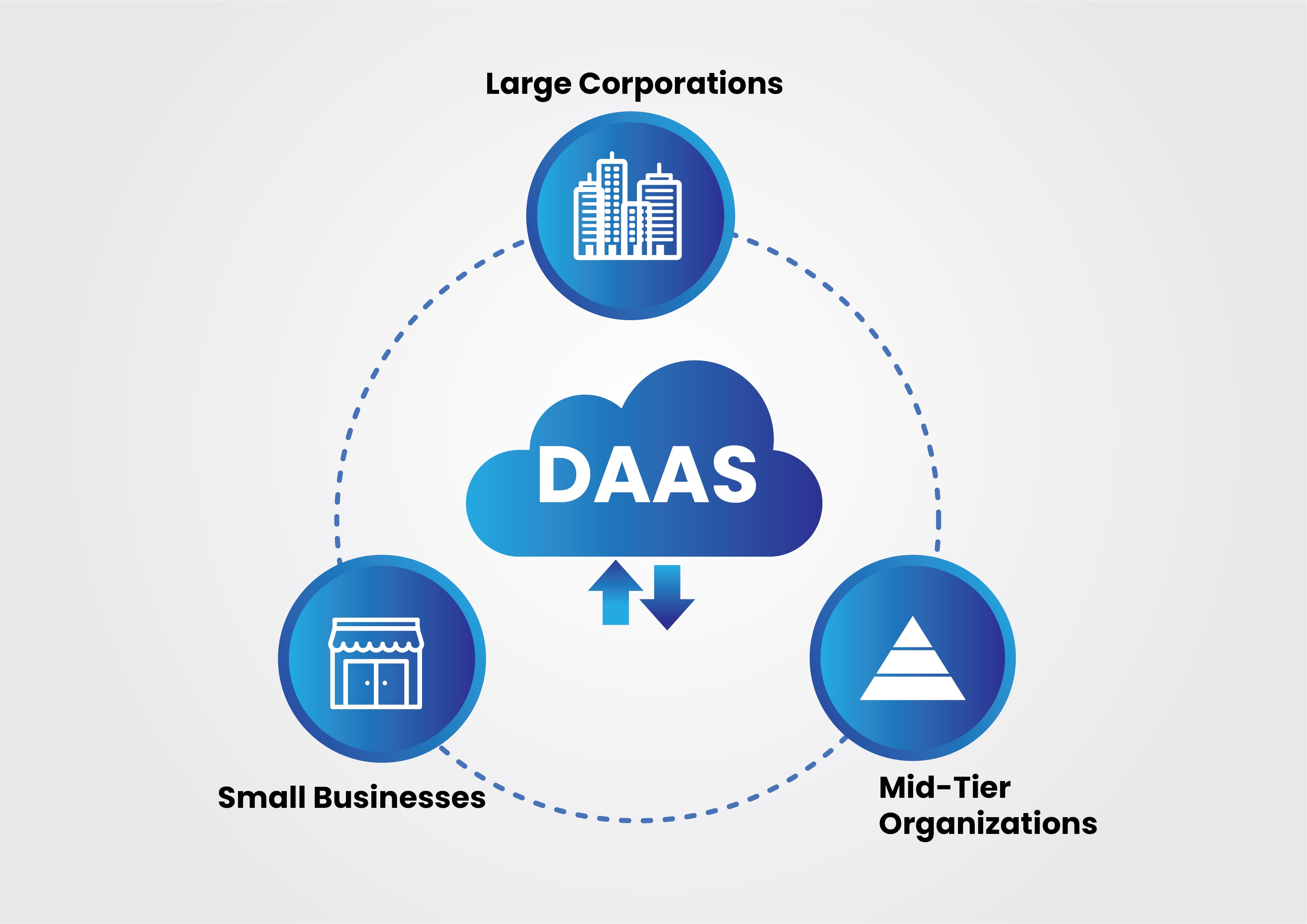 Data as a Service (DaaS) - Which Businesses Outsource the DaaS Process