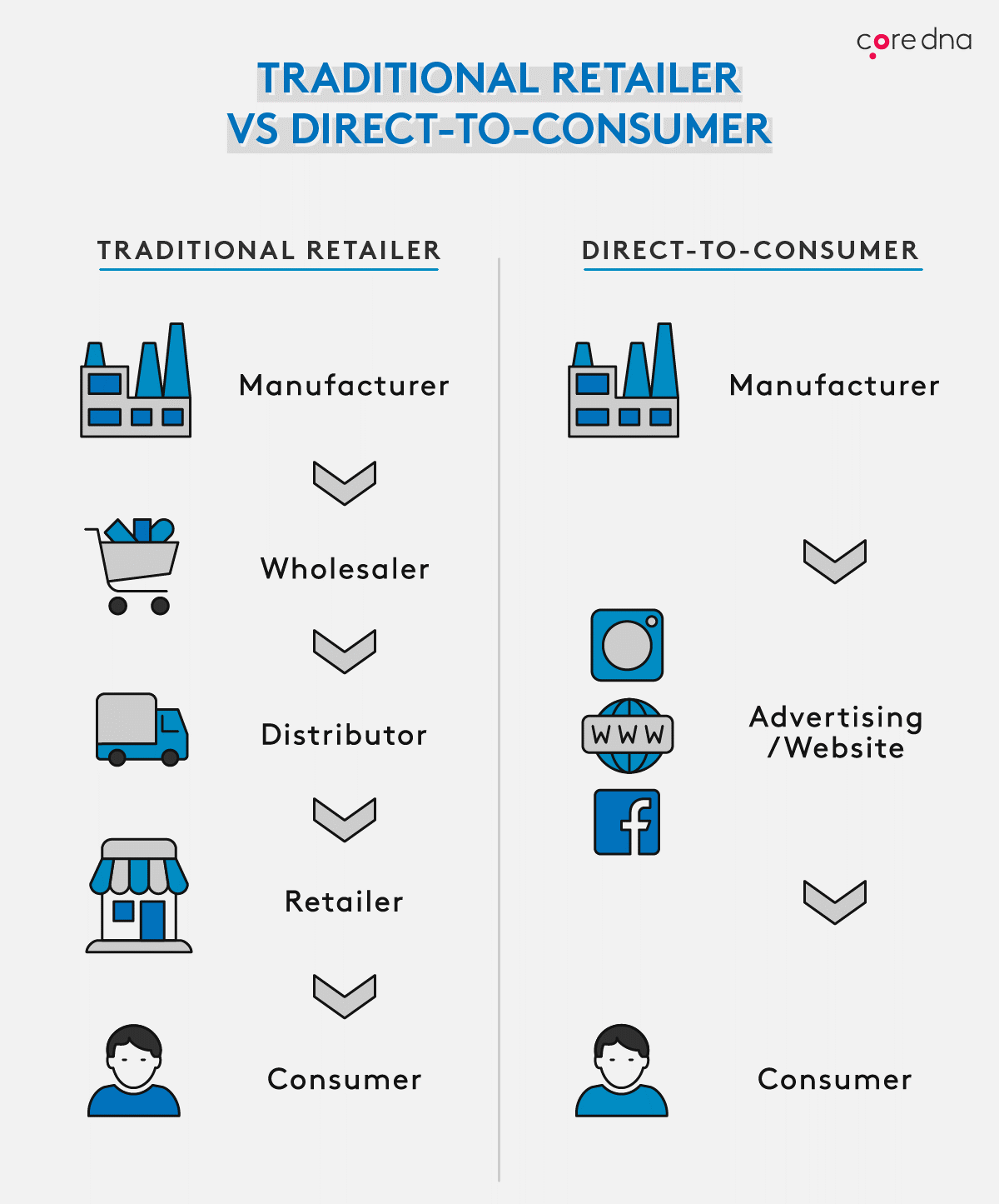 What is Direct-to-Consumer Marketing